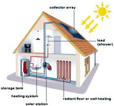 home heating systems - Home Heating Systems